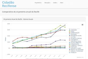 CidadaoRecifense.com - Financial Graphs